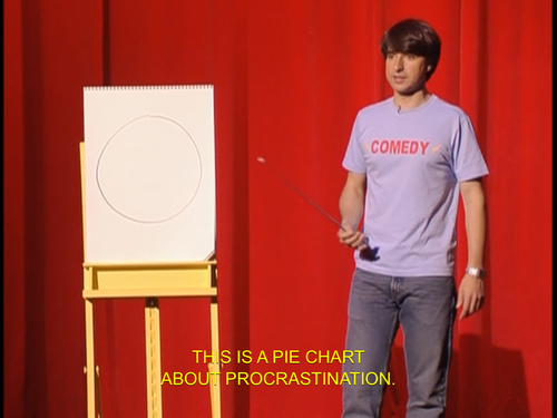 Demetri Martin's Pie Chart of Procrastination