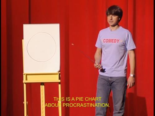 Demetri Martin's Pie Chart of Procrastination